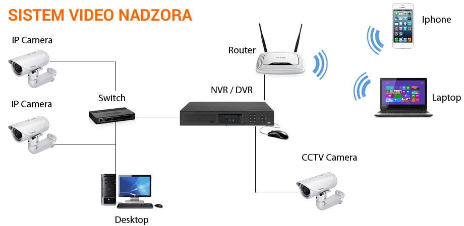 sistem-video-nadzor