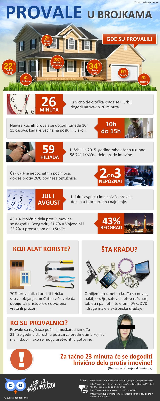 Provale u brojkama [Infografik]